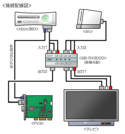 任天堂 Wii 接続配線図