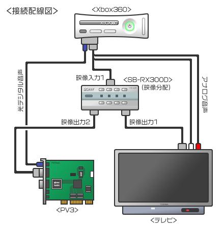 Xbox360 PV3 HDキャプチャ配線図